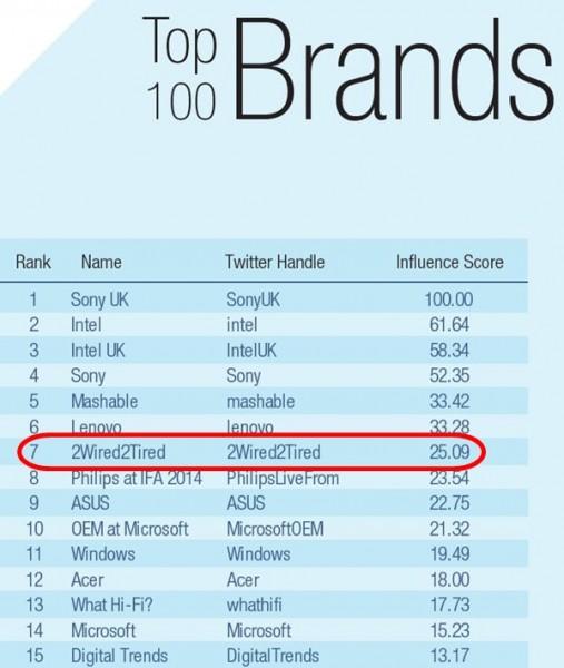 Onalytica Top Brand Influencers
