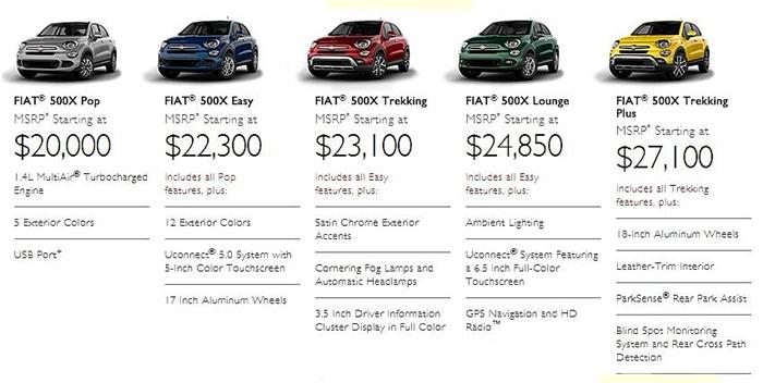 Fiat 500X Prices