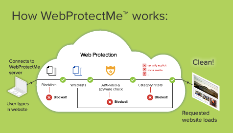 WebProtectMe - How It Works