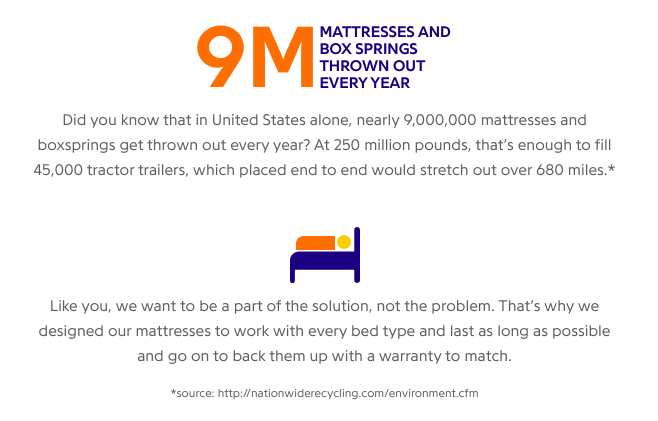 Nectar Mattress Environmental Stats